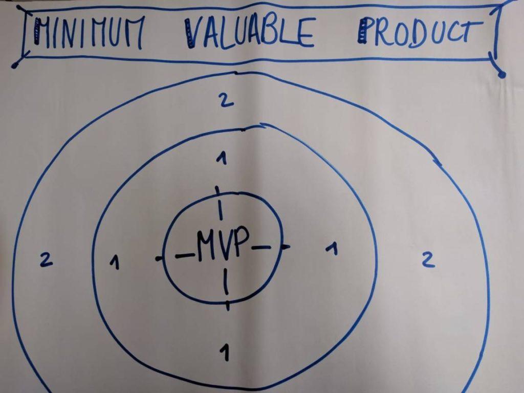 minimum valuable product représenté sous forme de cible