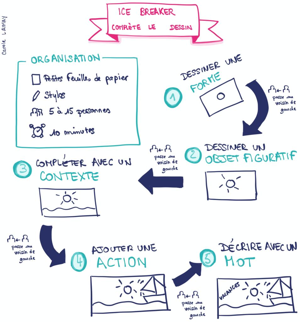 #tutofacilitation icebreaker facilitation tuto complète le dessin